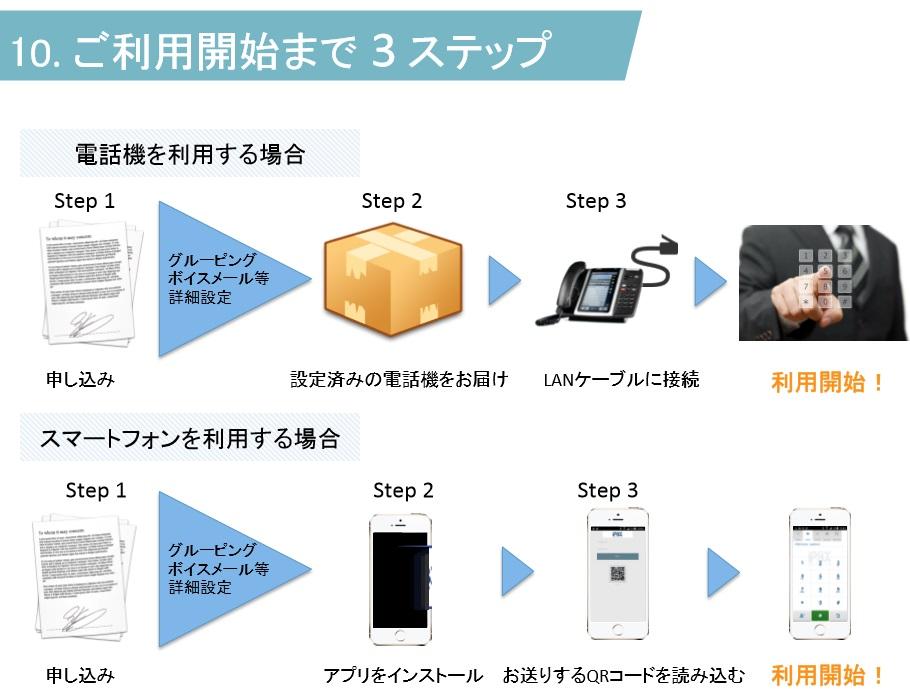 これからの電話システムの導入の3ステップ~03番号で着発信アプリ