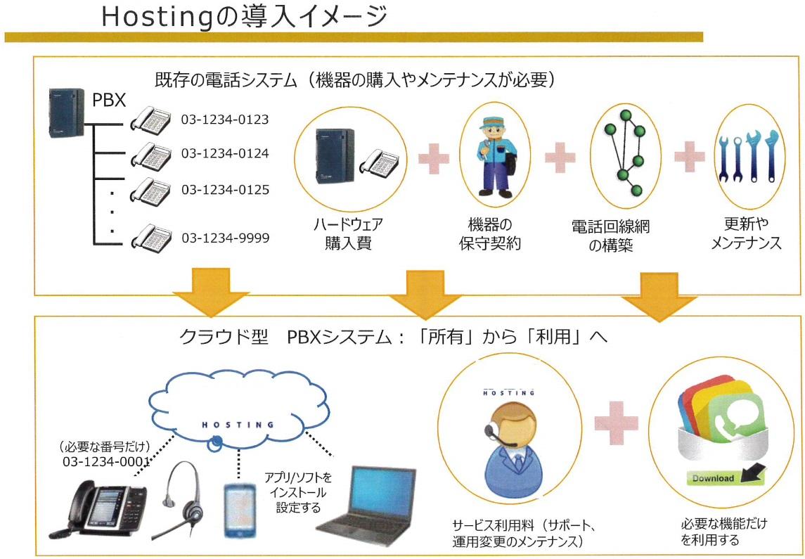 これからの電話システムの導入イメージ~03番号で着発信アプリ