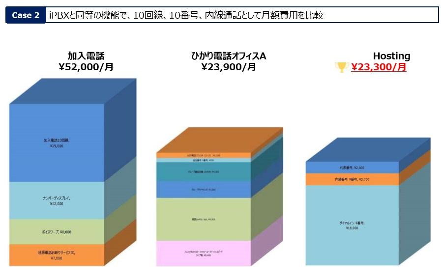 これからの電話システムの導入基本料金イメージ10名~03番号で着発信アプリ
