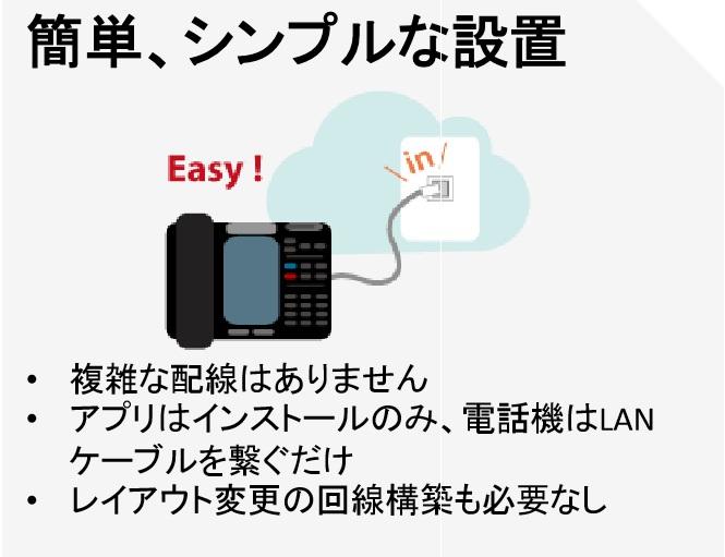 簡単、シンプルな設置~スマホで03着発信アプリ