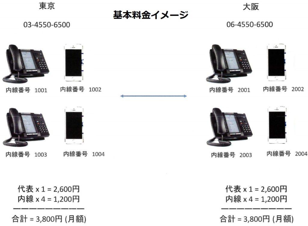 これからの電話システムの導入基本料金イメージ~03番号で着発信アプリ